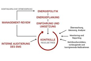 Energiemanagement Stuttgart
